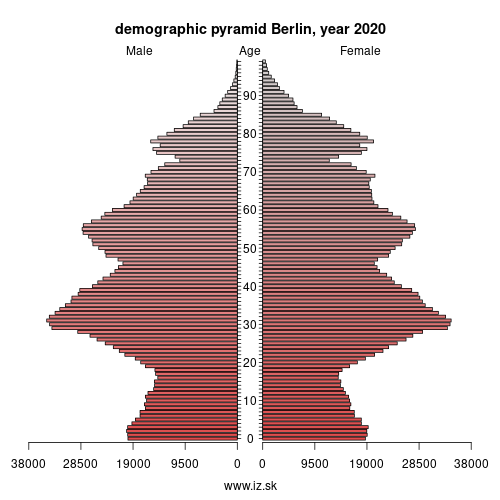 demographic pyramid DE30 Berlin