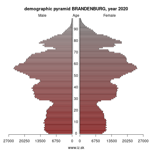demographic pyramid BRANDENBURG,