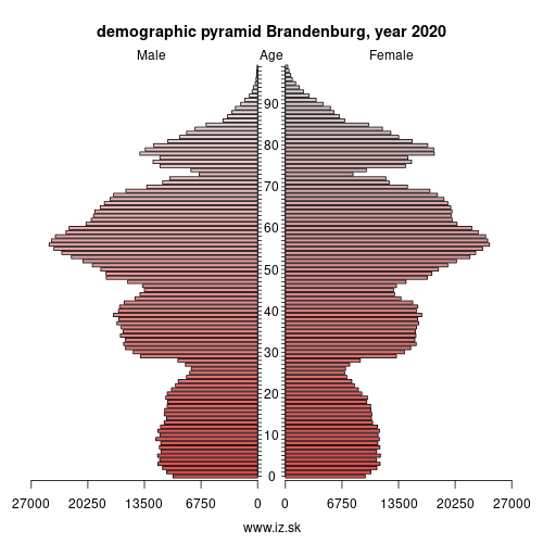 demographic pyramid DE40 Brandenburg