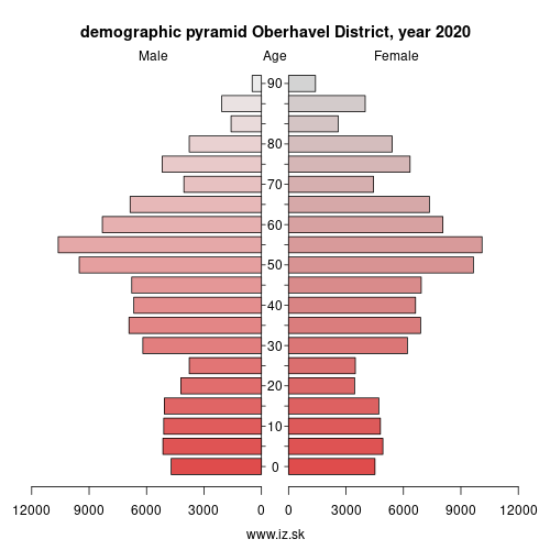 demographic pyramid DE40A Oberhavel District