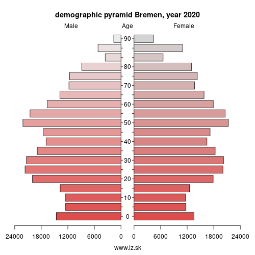 demographic pyramid DE501 Bremen