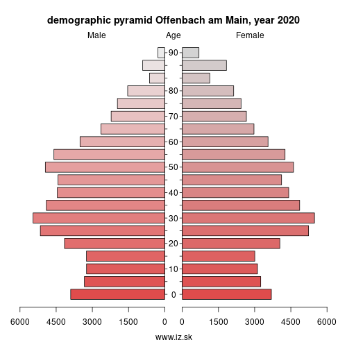 demographic pyramid DE713 Offenbach am Main