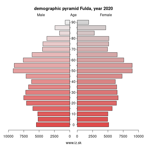 demographic pyramid DE732 Fulda