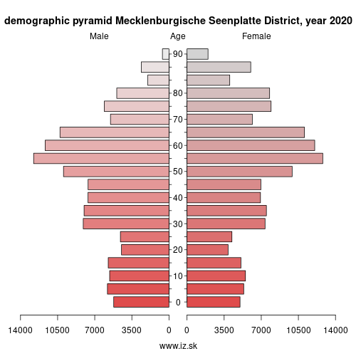 demographic pyramid DE80J Mecklenburgische Seenplatte District