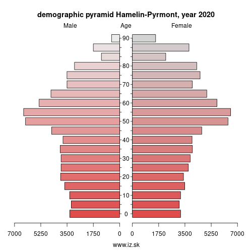demographic pyramid DE923 Hamelin-Pyrmont