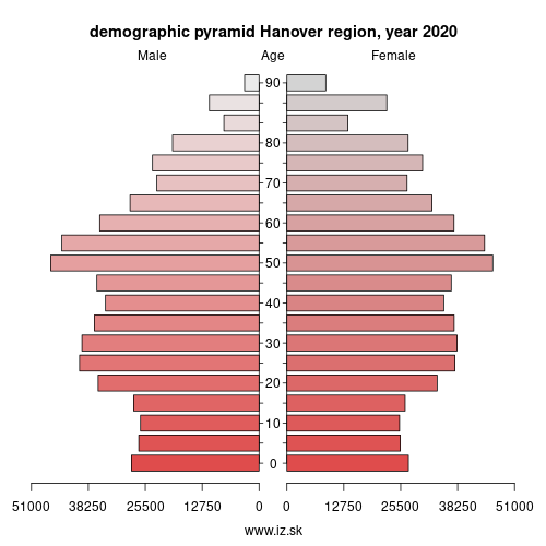 demographic pyramid DE929 Hanover region