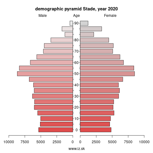 demographic pyramid DE939 Stade