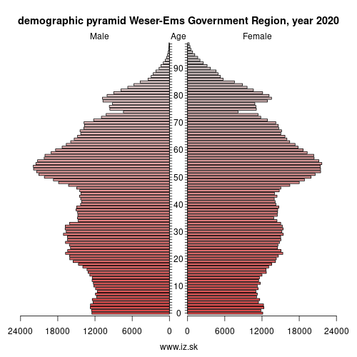 demographic pyramid Weser-Ems,