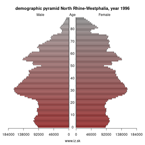demographic pyramid DEA 1996 North Rhine-Westphalia