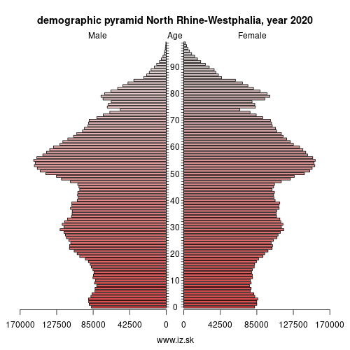 demographic pyramid DEA North Rhine-Westphalia
