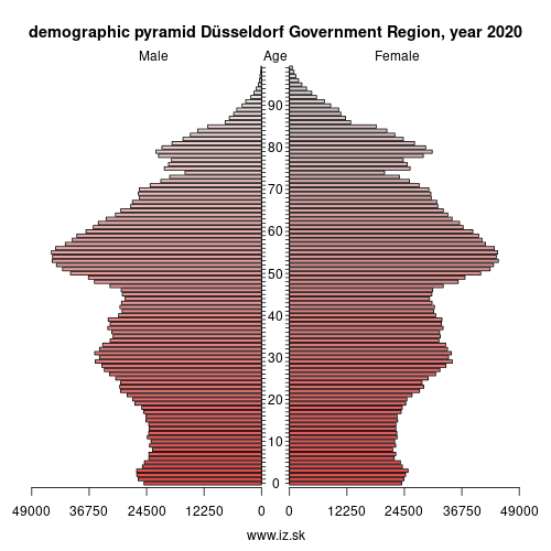 demographic pyramid DEA1 Düsseldorf Government Region