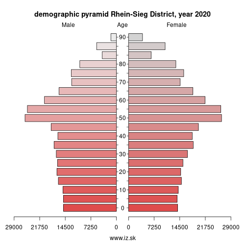 demographic pyramid DEA2C Rhein-Sieg District