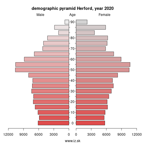 demographic pyramid DEA43 Herford