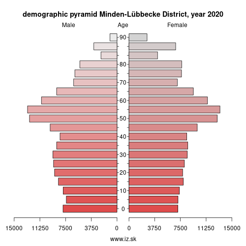 demographic pyramid DEA46 Minden-Lübbecke District