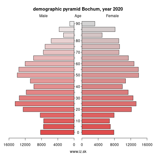 demographic pyramid DEA51 Bochum