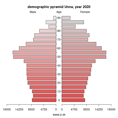 demographic pyramid DEA5C Unna