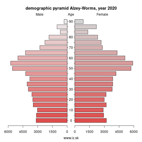demographic pyramid DEB3B Alzey-Worms