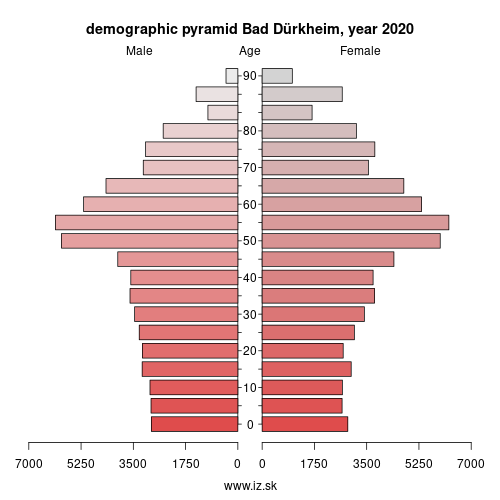 demographic pyramid DEB3C Bad Dürkheim