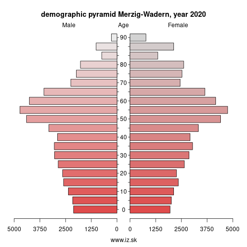 demographic pyramid DEC02 Merzig-Wadern