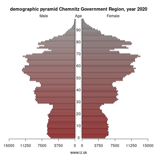 demographic pyramid DED4 Chemnitz Government Region
