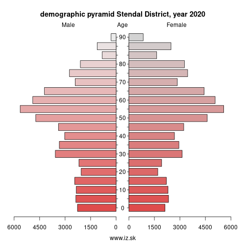demographic pyramid DEE0D Stendal District