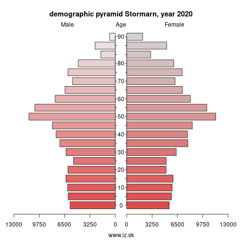 demographic pyramid DEF0F Stormarn