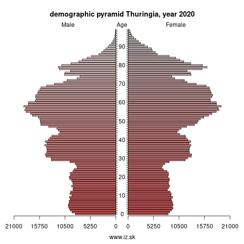 demographic pyramid Thüringen,
