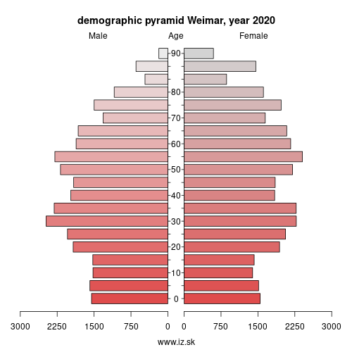 demographic pyramid DEG05 Weimar