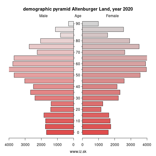 demographic pyramid DEG0M Altenburger Land