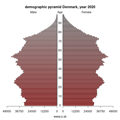 demographic pyramid Denmark,