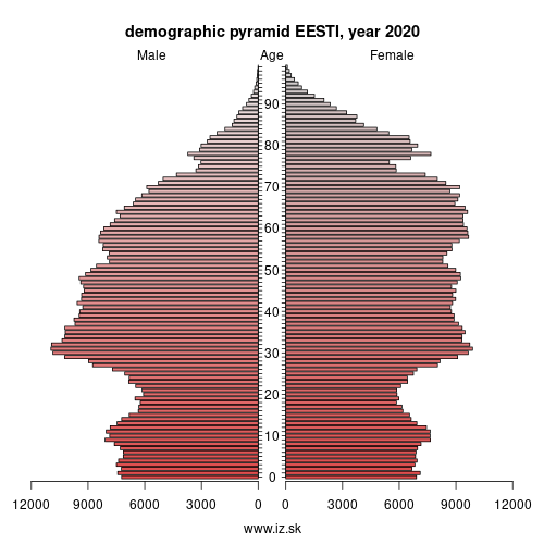 demographic pyramid EE0 EESTI