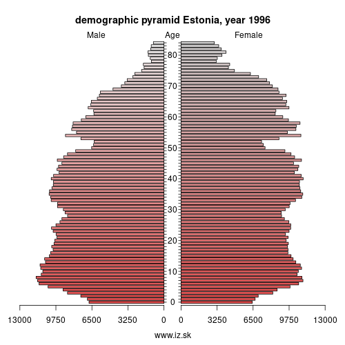 demographic pyramid EE00 1996 Eesti