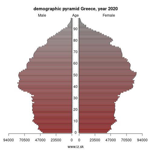 demographic pyramid EL Greece