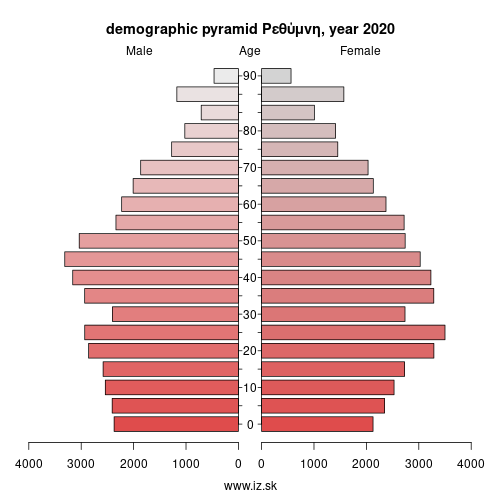 demographic pyramid EL433 Ρεθύμνη