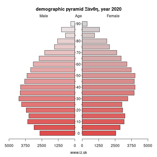 demographic pyramid EL512 Ξάνθη