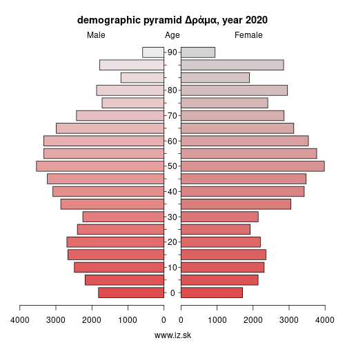 demographic pyramid EL514 Δράμα