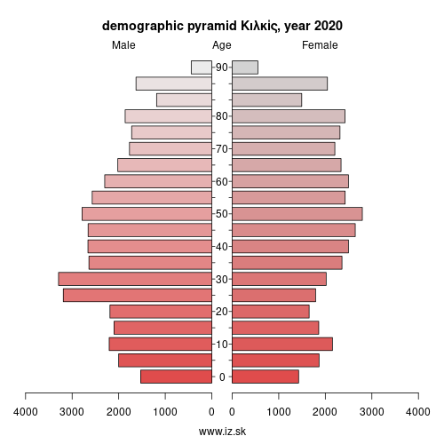 demographic pyramid EL523 Κιλκίς