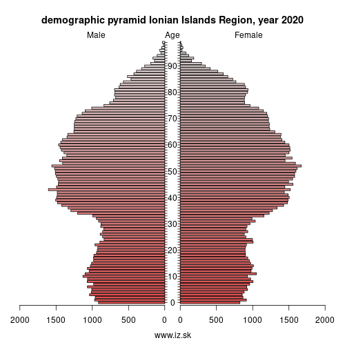 demographic pyramid EL62 Ιόνια Νησιά