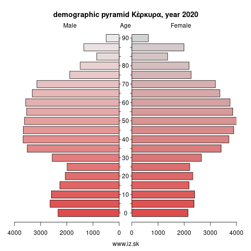demographic pyramid EL622 Κέρκυρα