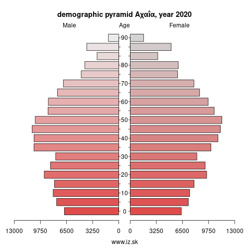 demographic pyramid EL632 Αχαΐα