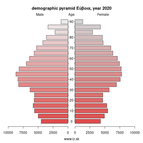 demographic pyramid EL642 Εύβοια