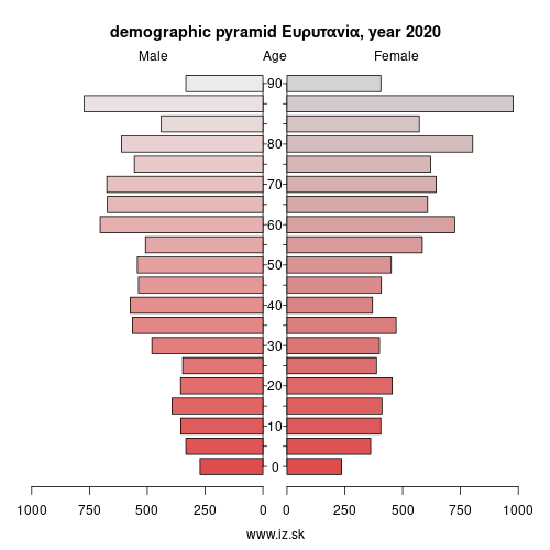 demographic pyramid EL643 Ευρυτανία