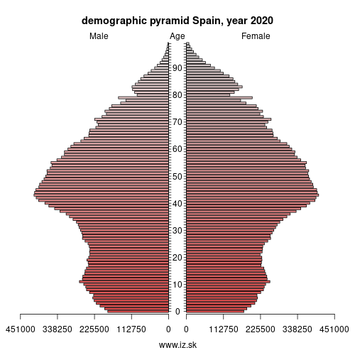 demographic pyramid ES Spain
