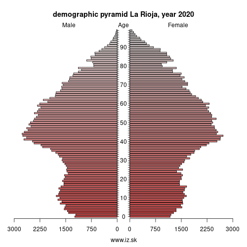 demographic pyramid La Rioja,