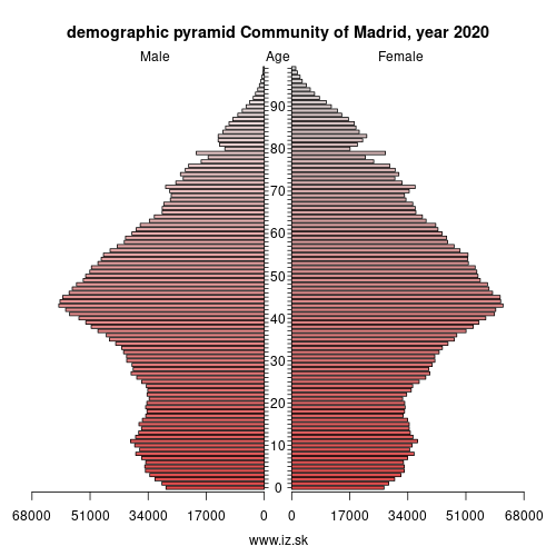 demographic pyramid ES3 Community of Madrid