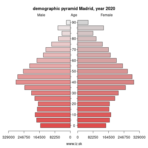 demographic pyramid ES300 Madrid