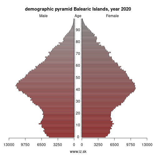 demographic pyramid ES53 Balearic Islands