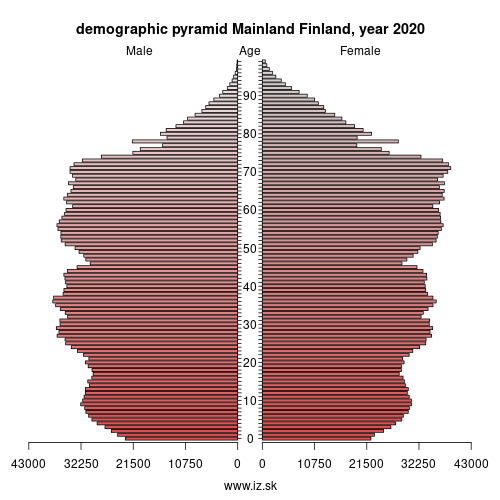 demographic pyramid FI1 MANNER-SUOMI