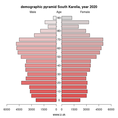 demographic pyramid FI1C5 South Karelia