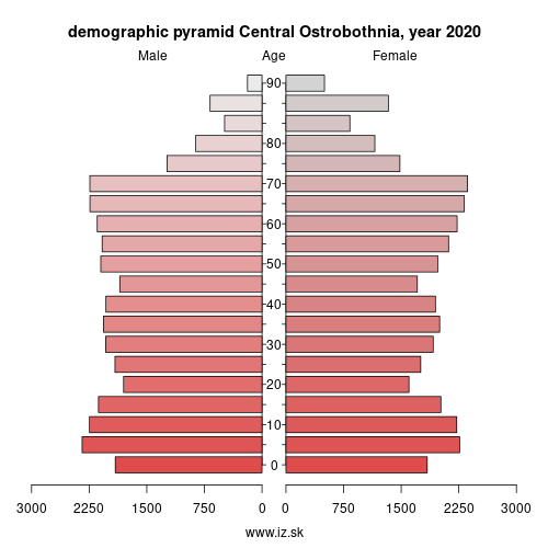 demographic pyramid FI1D5 Central Ostrobothnia